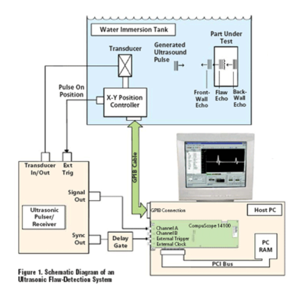A Digitizer-Based Ultrasonic Flaw-Detection System