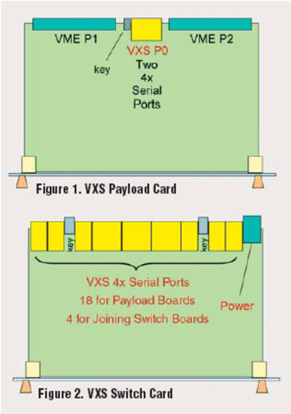 VXS for VMEbus Embedded Systems