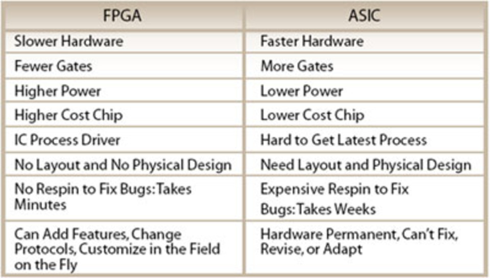 Fpga Prototyping By Verilog Examples Pdf