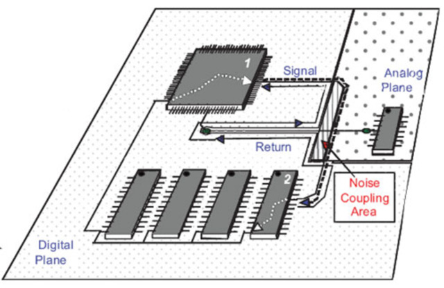 estimating emissions from your printed circuit board