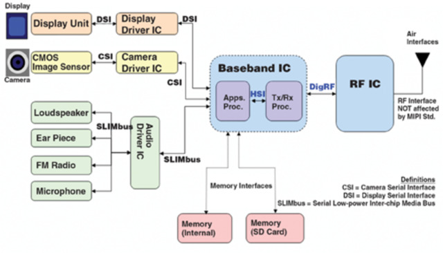 Physical Layer Test Strategies for MIPI Standards