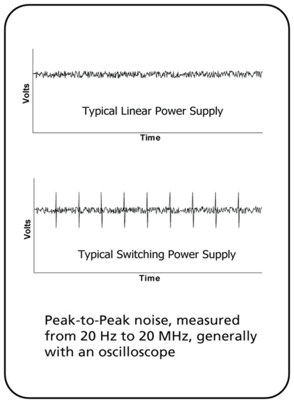 Considerations When Specifying a DC Power Supply