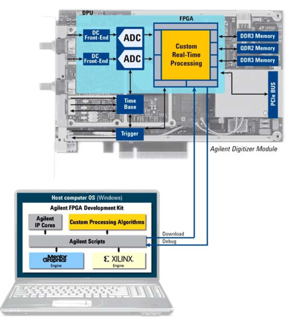Vendors Leverage FPGAs, SoCs to Speed Test