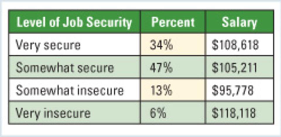 Job satisfaction high despite slowly rising pay
