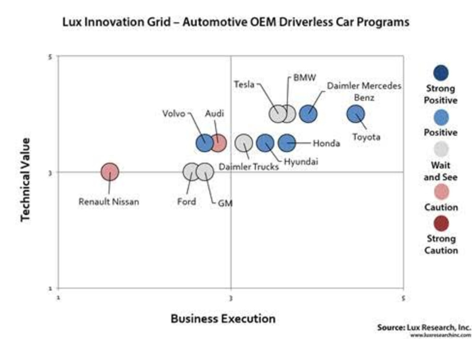 Lux Research cites leading auto OEMs for self-driving cars