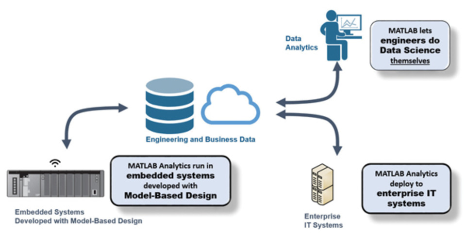 Smart factories leverage cloud, edge computing