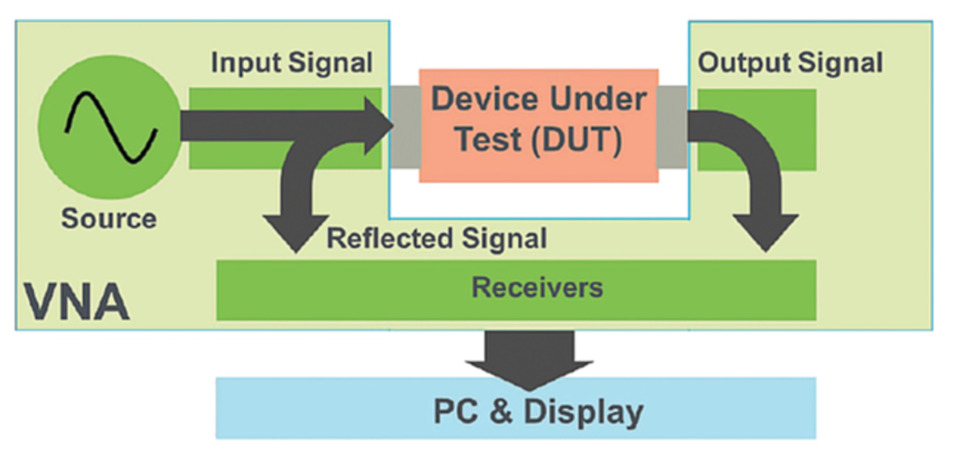Stepping up to a vector network analyzer for IoT design optimization