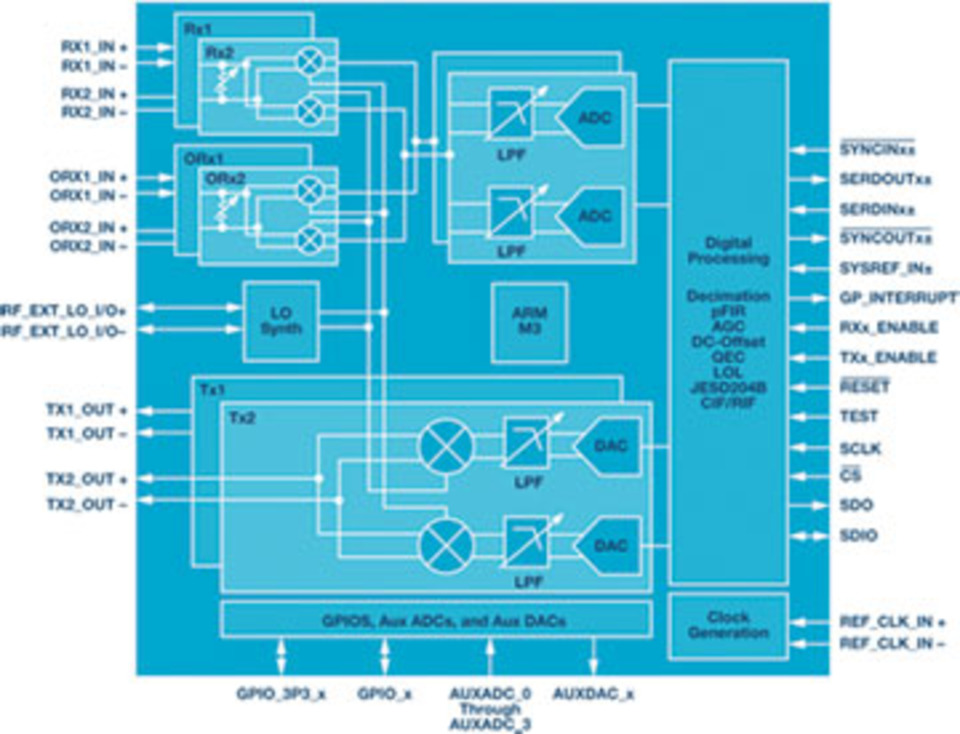 Transceiver family targets applications from 2G through satellite