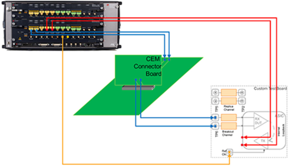 Keysight Technologies introduces comprehensive solution for