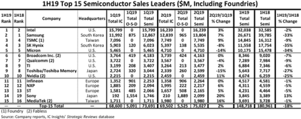 Semiconductor suppliers' sales sunk 18% in 1H19